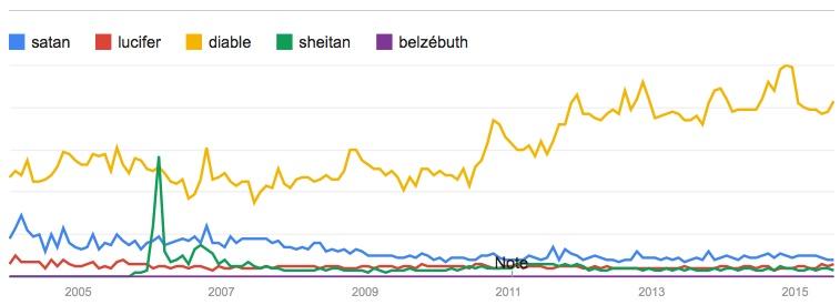 google-trends-satan-france