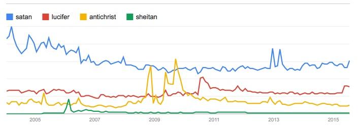 google-trends-satan